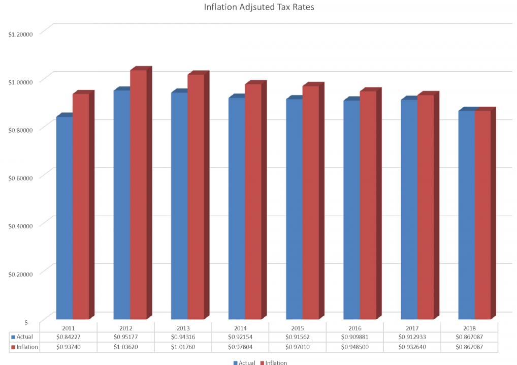 chart_inflation_adjusted_tax_rates.