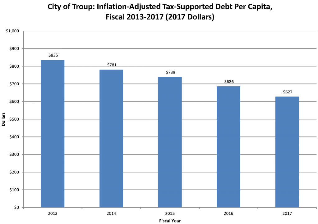 city_of_troup_inflation_adjusted_debt_oblibations_per_capita_2013_thru_2017