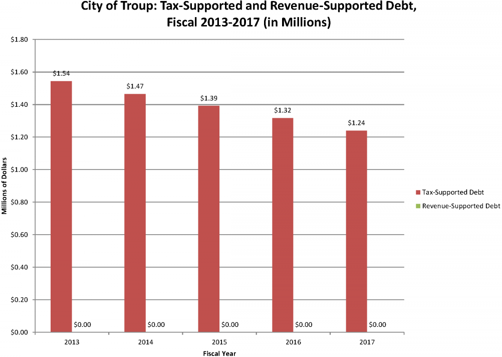 city_of_troup_tax_supported_and_revenue_supported_debt_2013_thru_2017