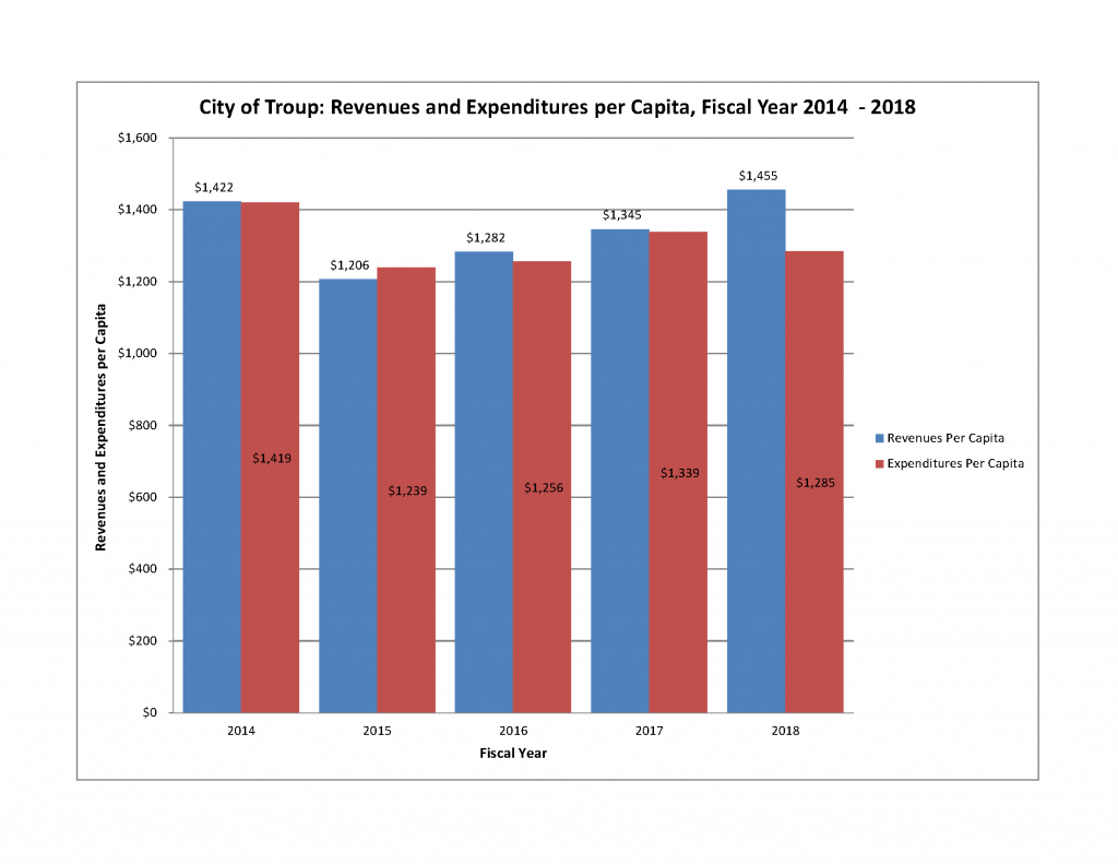 Revenues vs Expenditures FY 2014_2018