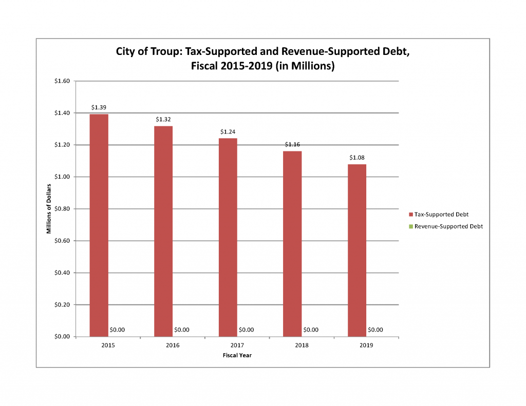 City of Troup Tax Supported and Revenue Supported Debt 2015 thru 2019