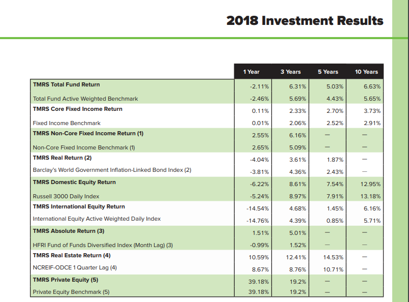 2018 Investment Returns TMRS