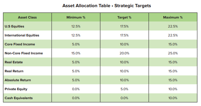 Asset Allocation TMRS