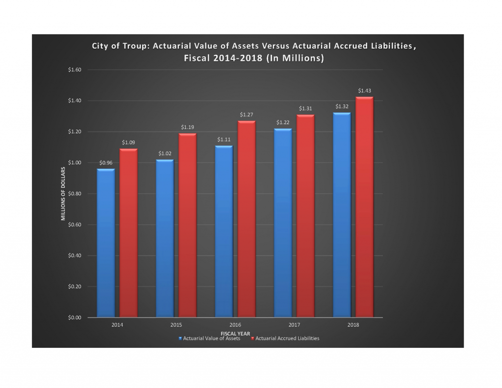 Troup pensions-assets-liabilities 2014 through 2018