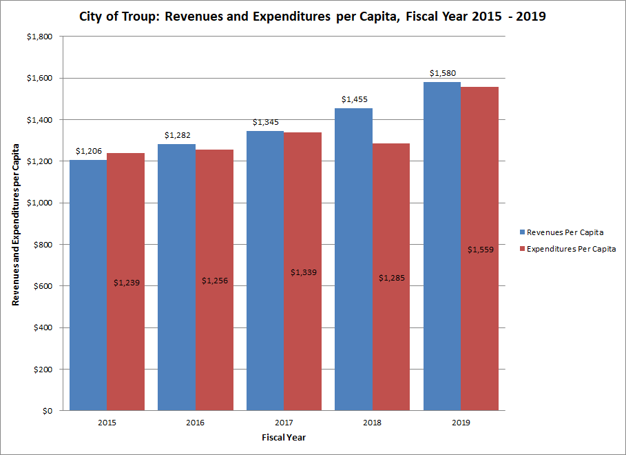 Chart Revenues and Expenditures Per Capita, Fiscal Year 2015-2019