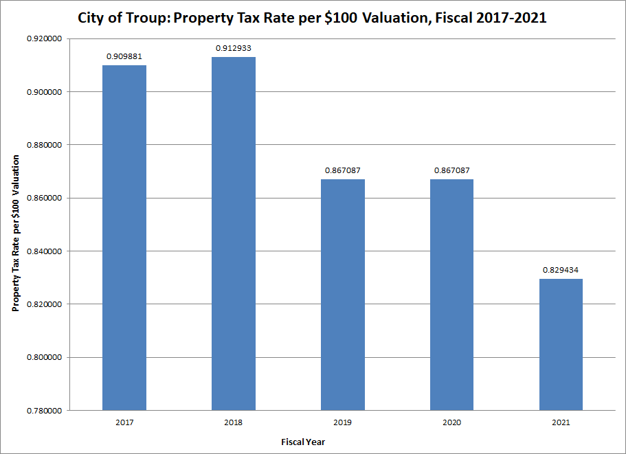 Chart Property Tax Rate Fiscal Years 2017-2021