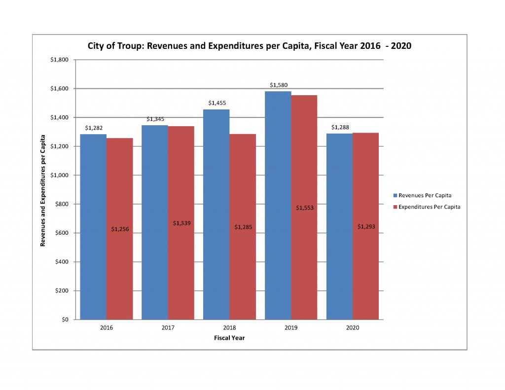 Chart Revenues vs Expenditures FY 2016_2020